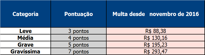 Tabela de Multas