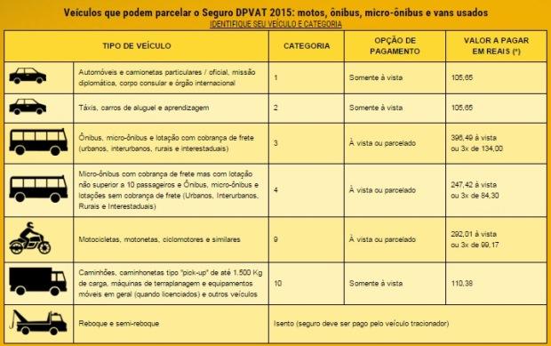 Tabela Seguro DPVAT